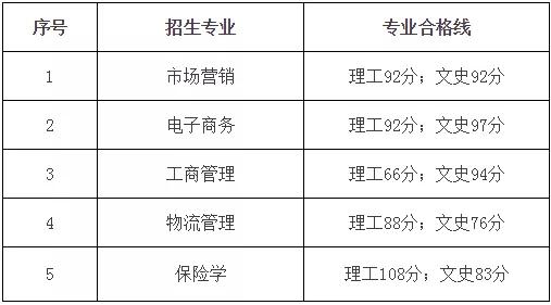2018年贵州财经大学专升本专业课分数线