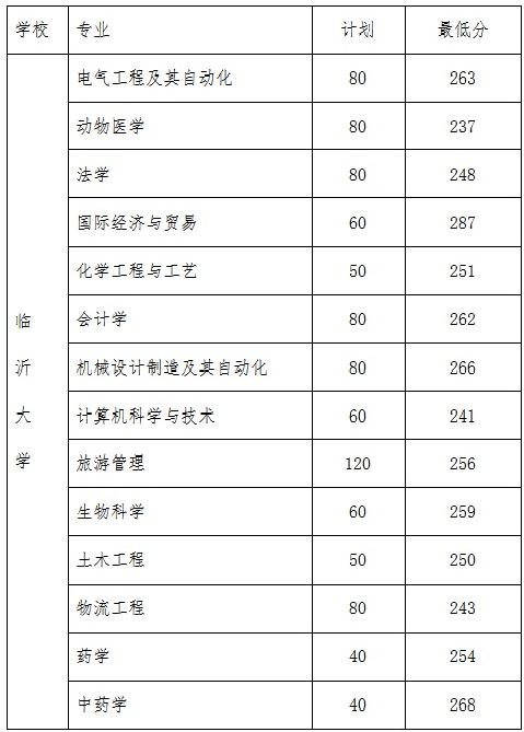 临沂大学分数线2013_2019年临沂大学专升本分数线