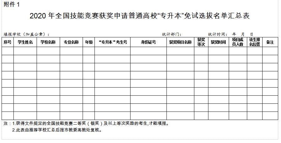 重庆2020年专升本新政策:报考条件及流程