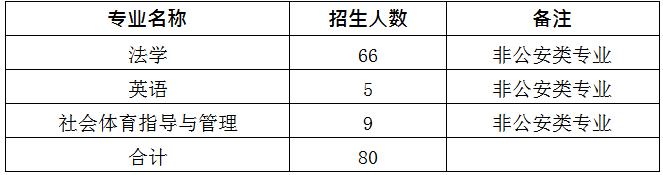 2020年江西警察学院专升本招生简章