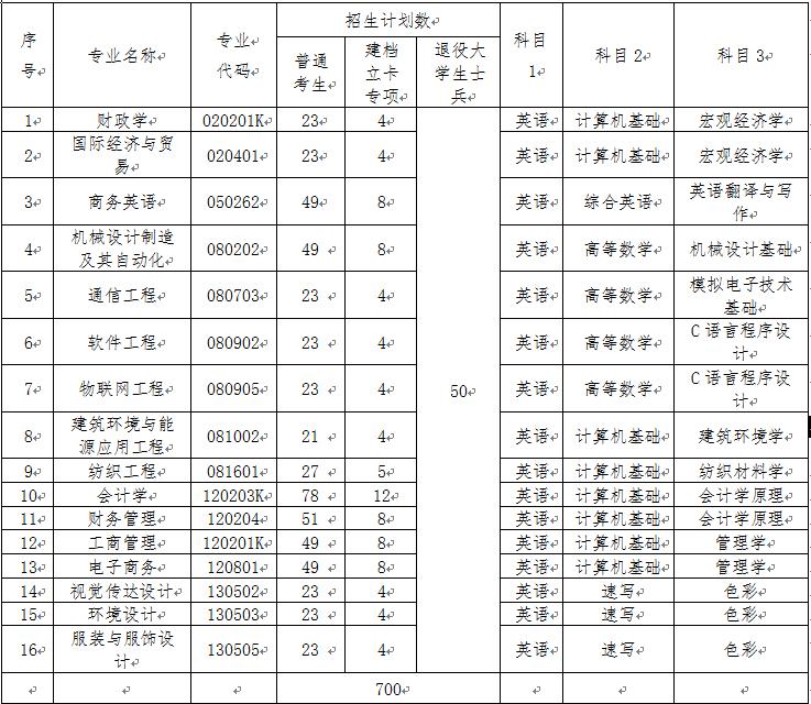2020年武汉纺织大学专升本招生简章