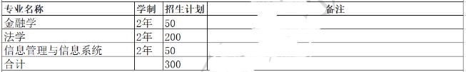 河南财经政法大学专升本