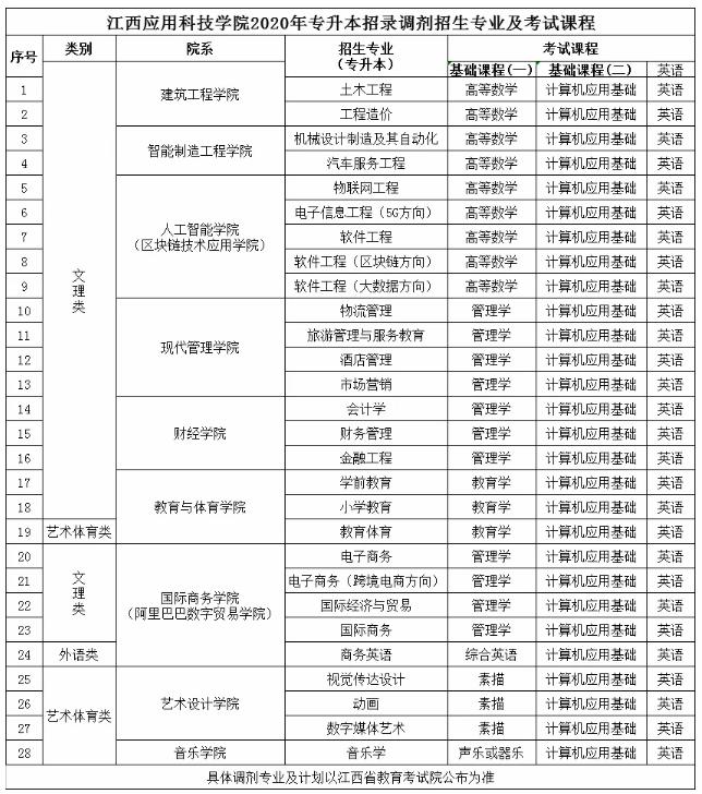 2020年江西应用科技学院专升本调剂公告